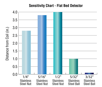 Sensitivity Chart for Flat Bed Metal Detection