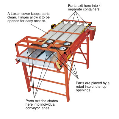 parts diverting conveyor